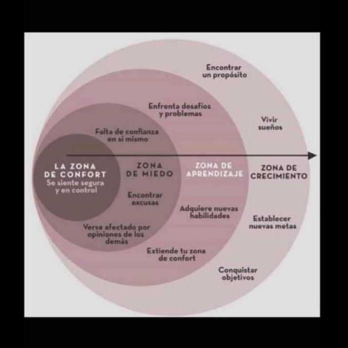 Gráfico que explica los pasos a dar para salir de la Zona de Confort