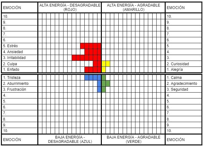 Ejemplo de Radiografía Semanal de tus Emociones, sencillo gráfico que te ayuda a identificar tus Emociones para mejorar su Gestión